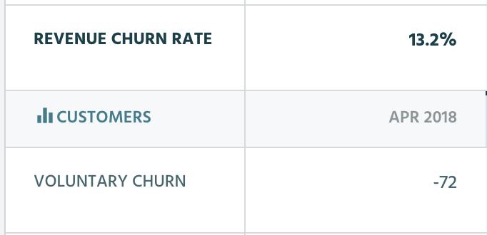 voluntary churn rates