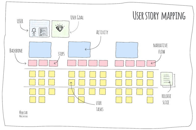 user story map by @ebstar