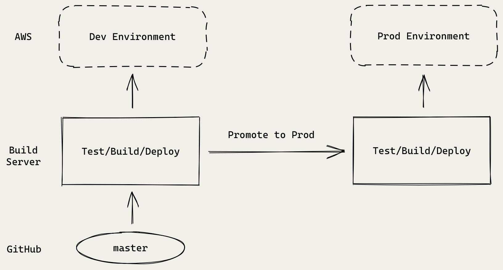 Serverless CI/CD pipeline