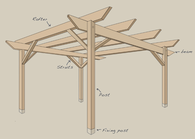 A schematic of an arbour pergola, marking the positions of the rafters, strusts, posts, beams, and fixings