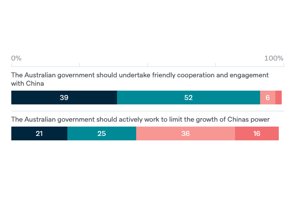 Dealing with China's rise - Lowy Institute Poll 2020