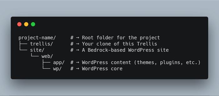 Bedrock directory structure for WordPress development