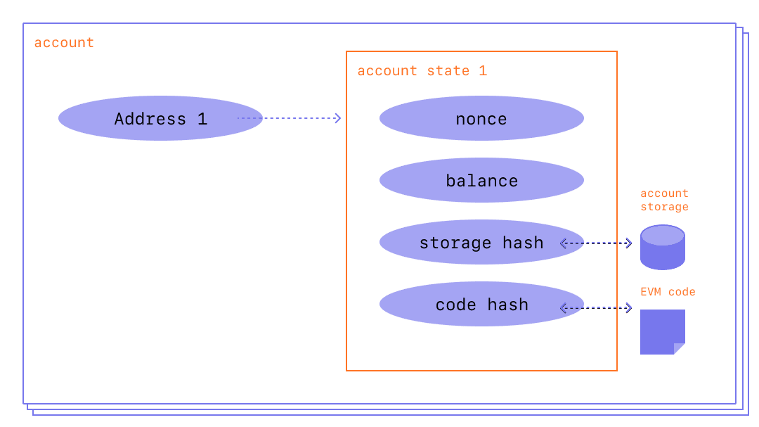 A diagram showing the make up of an account