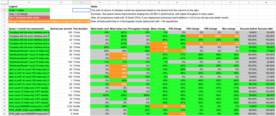 search performance benchmarks