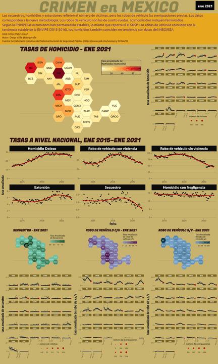 Infográfica del Crimen en México - Ene 2021