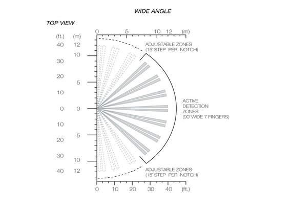 Sensor angle