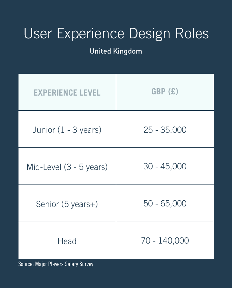 A table showing average UX designer salary ranges in the UK across different seniority levels