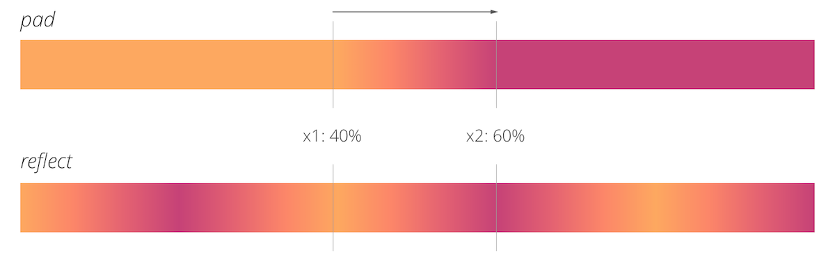 Animate a gradient to imitate a flow in a d3 js | Visual