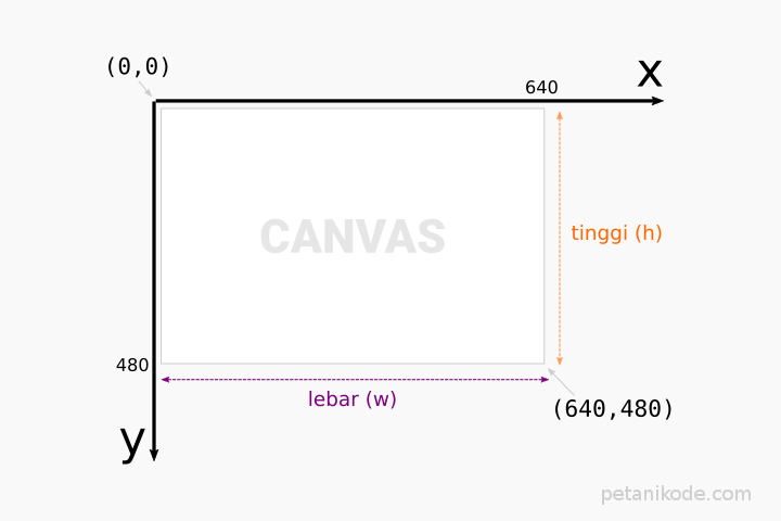 Cartesian Diagram Canvas
