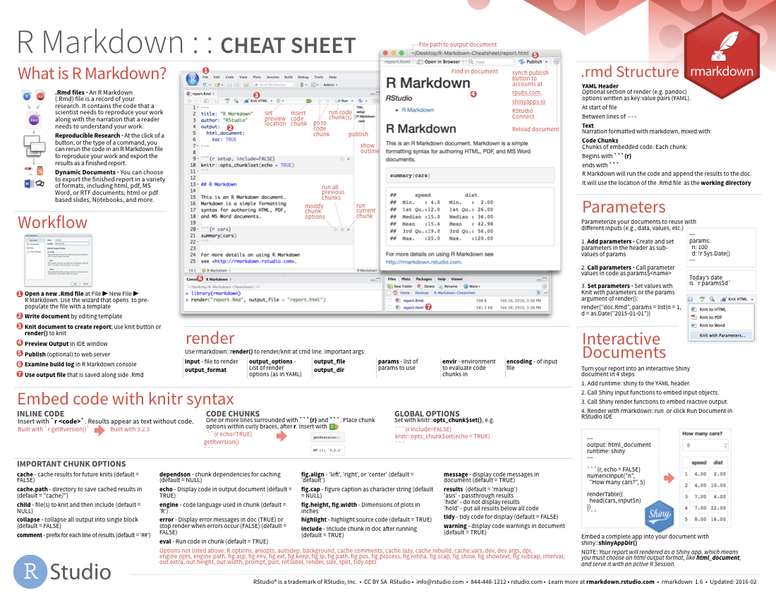 download the [RMarkdown cheat sheet](https://rstudio.com/wp-content/uploads/2015/02/rmarkdown-cheatsheet.pdf)