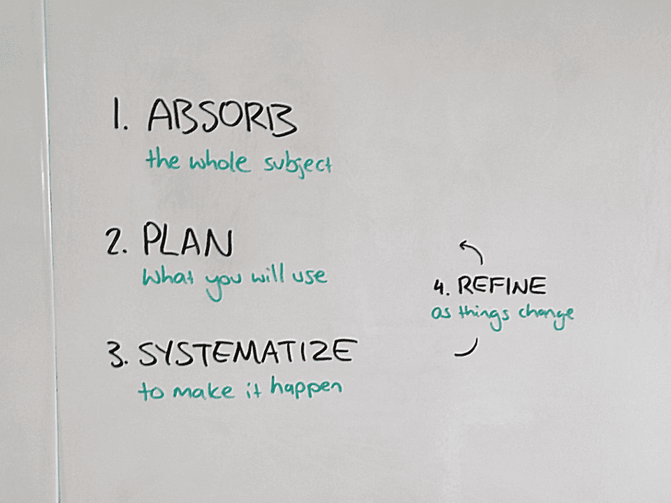 How I'm upgrading my future: 1. Absorb, 2. Plan, 3. Systematize, 4. Refine.