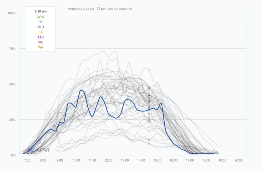 Solar performance chart