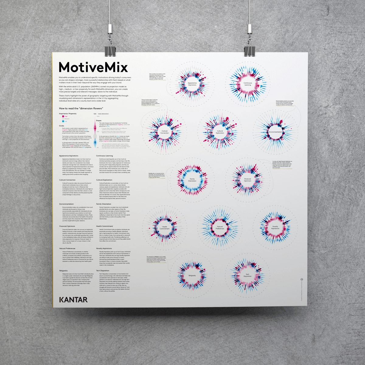 The white version of the poster about Kantar's MotiveMix dataset