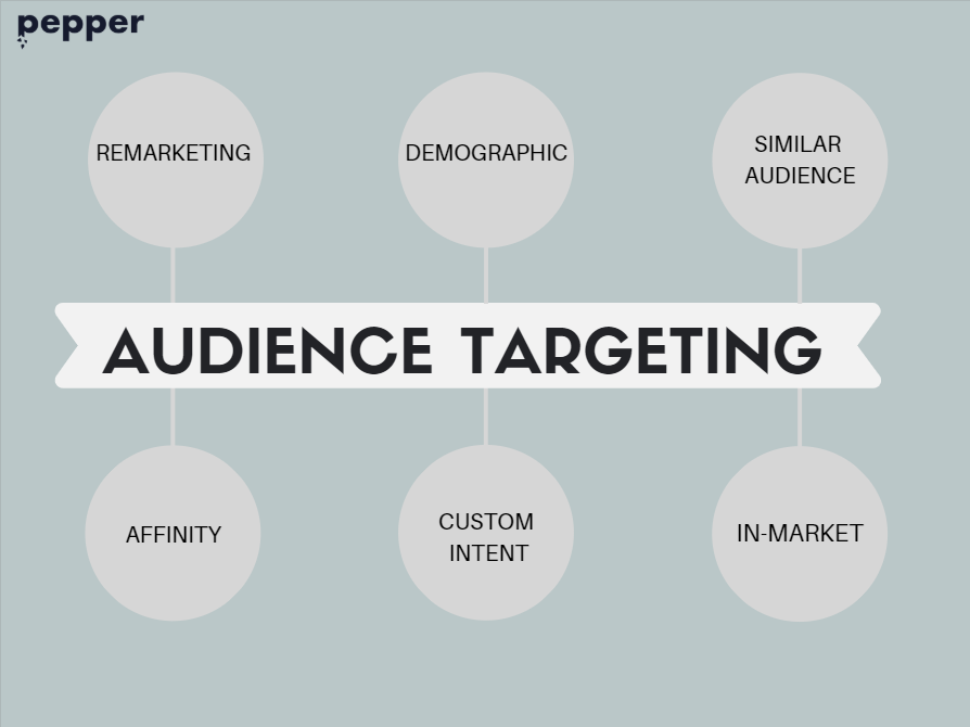 Types of audience targeting