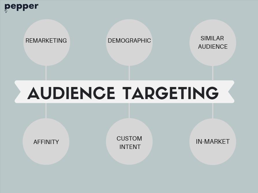 Types of audience targeting