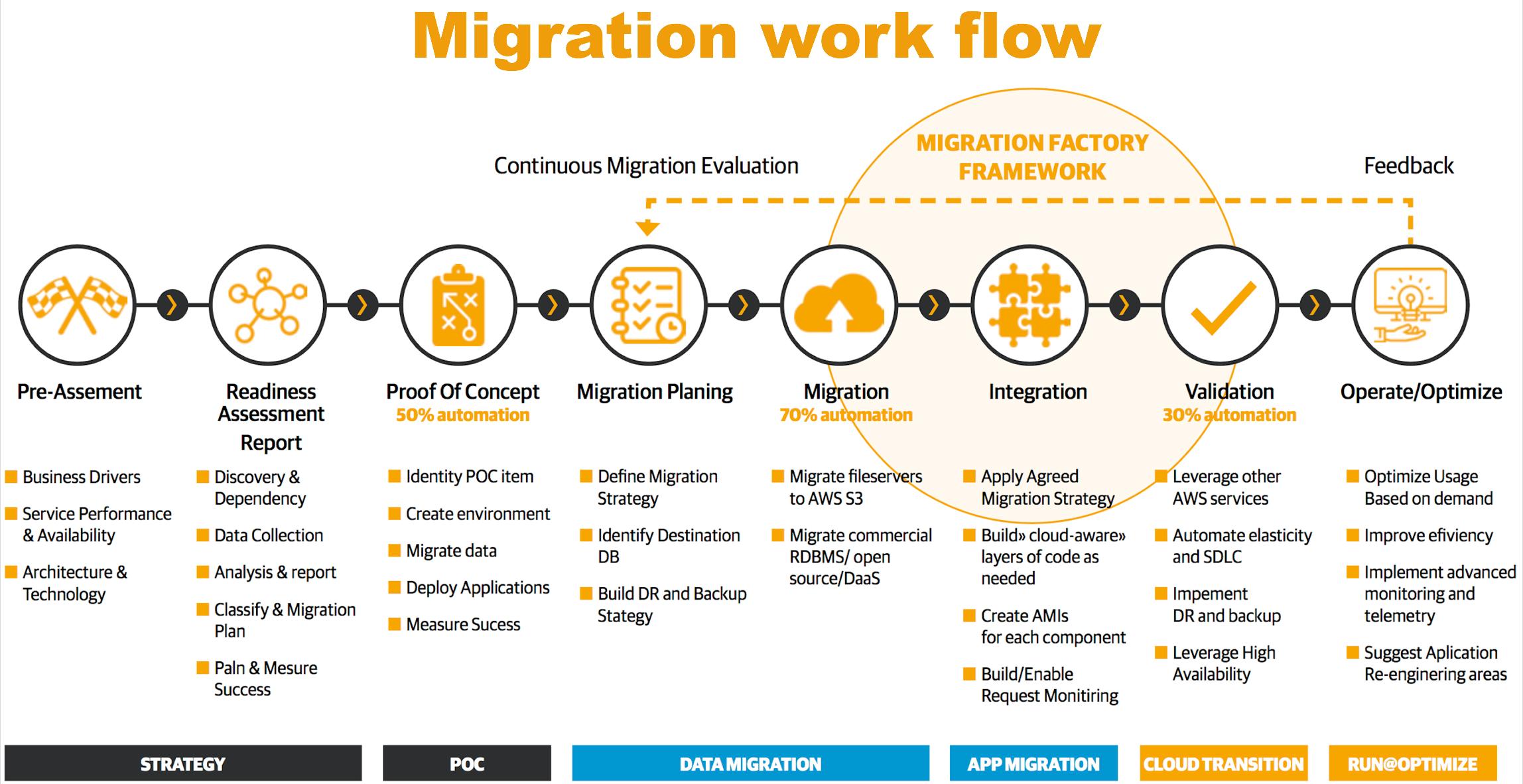 Migraton work flow