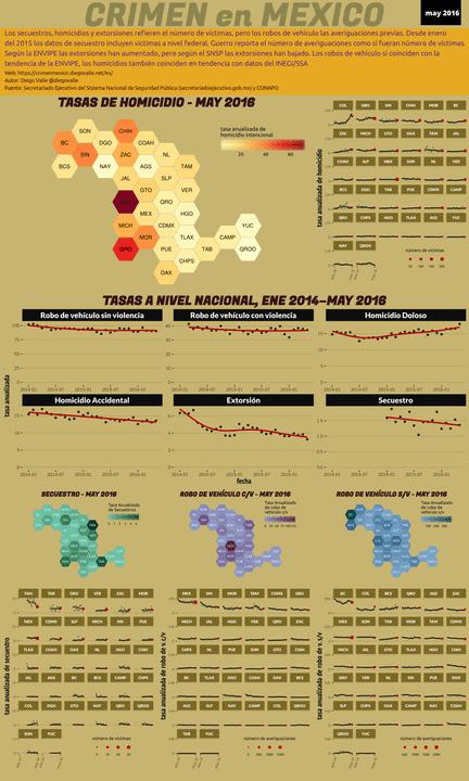 Infográfica del Crimen en México - May 2016