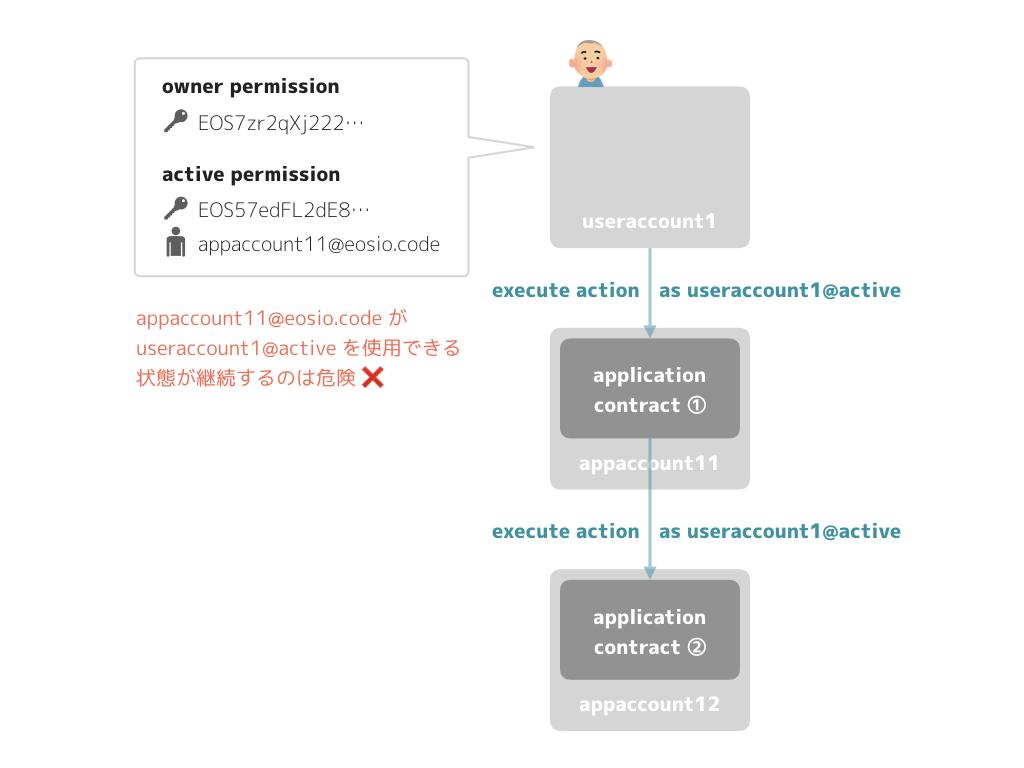 EOS acction permission 1