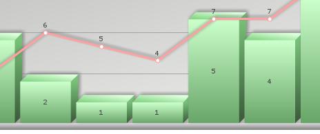 FusionCharts graphs