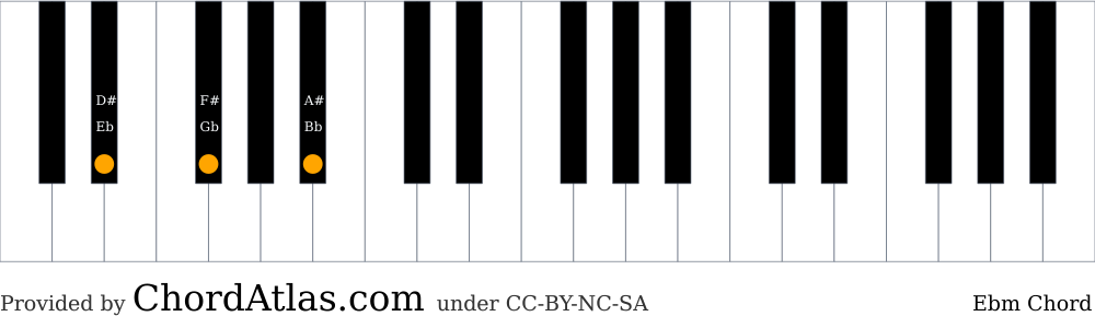 Piano chord chart for the E flat minor chord (Ebm). The notes Eb, Gb and Bb are highlighted.
