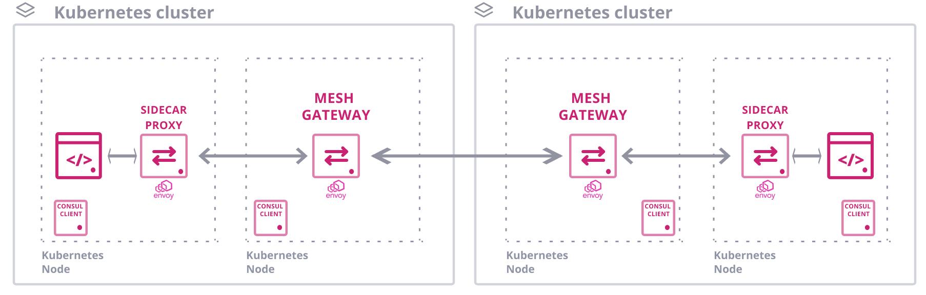 Kubernetes Mesh Gateway Diagram