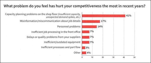 Competitveness
