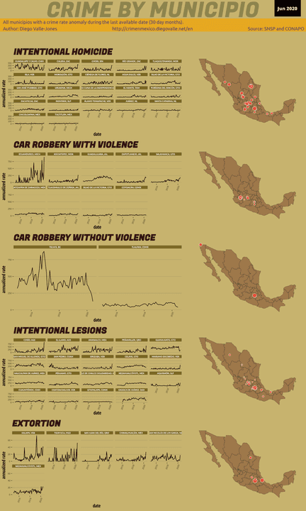 Jun 2020 Infographic of Crime in Mexico