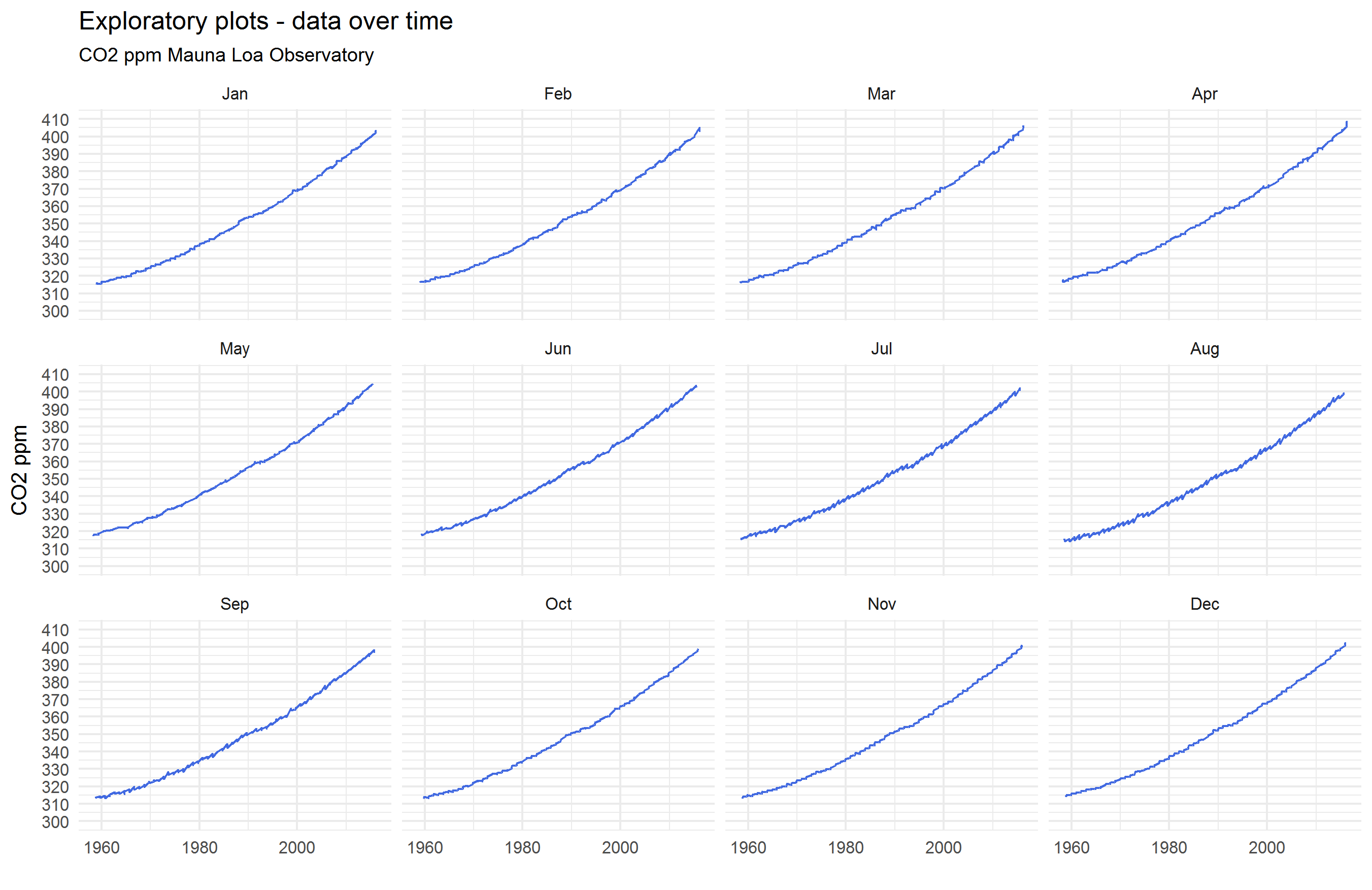 dataovertime.png