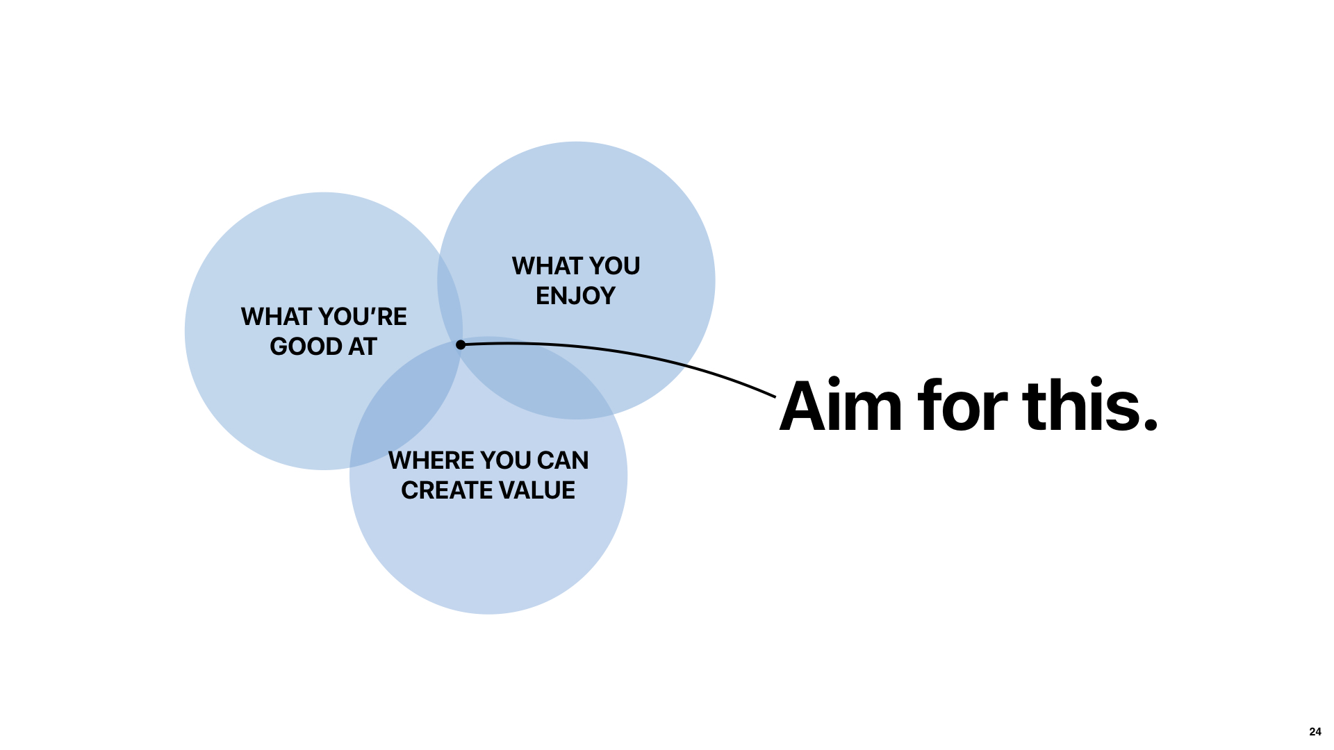 Intersection of what you're good at, what you enjoy and where you can create value