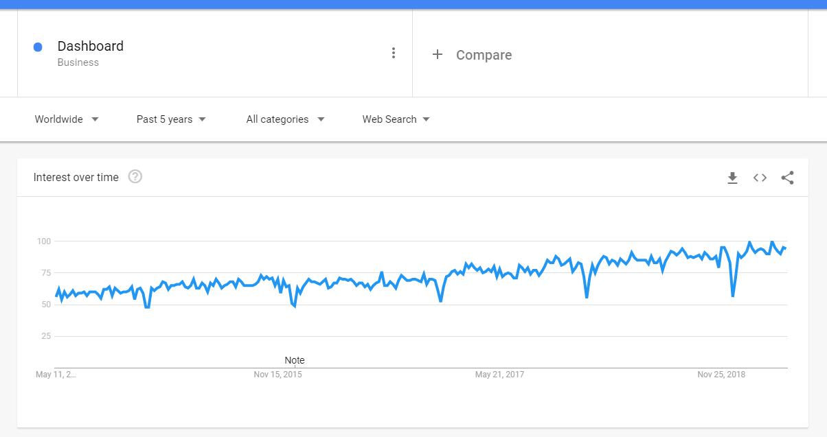 Dashboard Trend