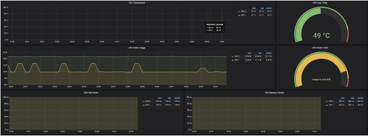 Grafana visualization of device metrics