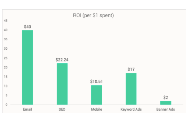 Average ROI Per Medium