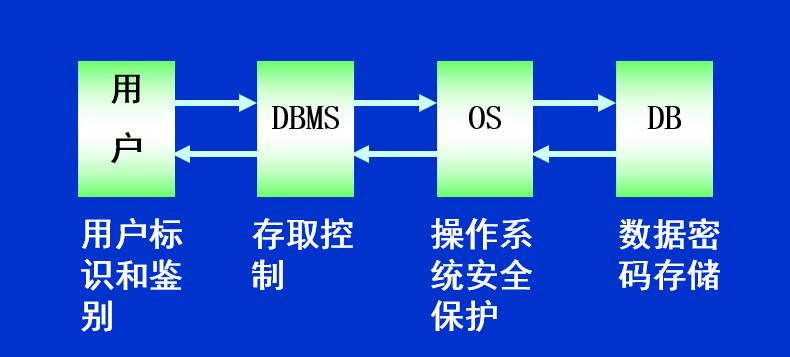 计算机系统的安全模型