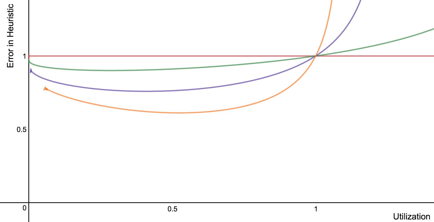 Error in Heuristic as Func of Util
