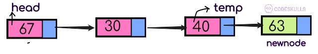 Circular Linked List Insertion