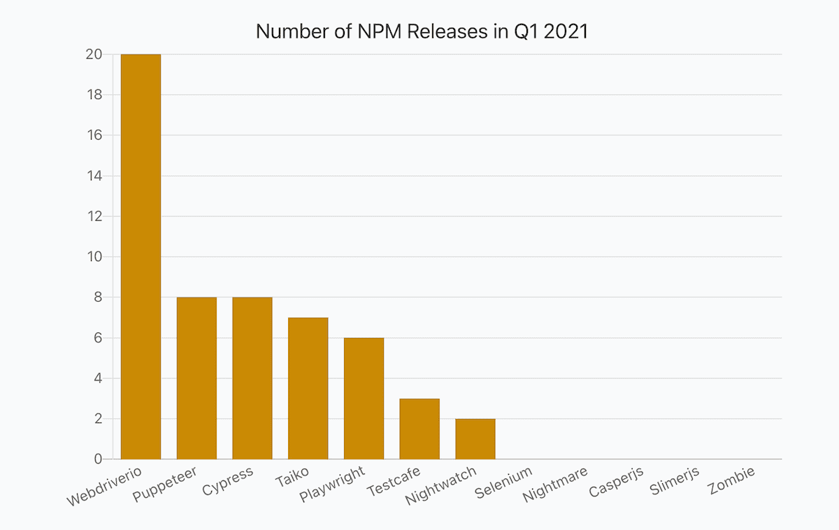 a bar chart showing numbers of JavaScript libraries releases in Q1 2021