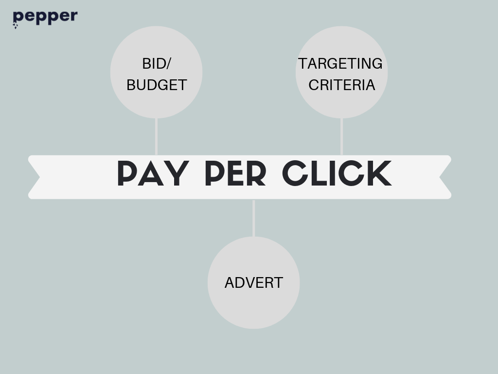 Main elements of Pay Per Click advertising
