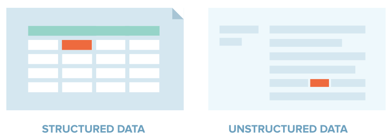 Structured data has a defined length and format and is stored in tables; unstructured data is not organized in a pre-defined manner and it's typically text-heavy.