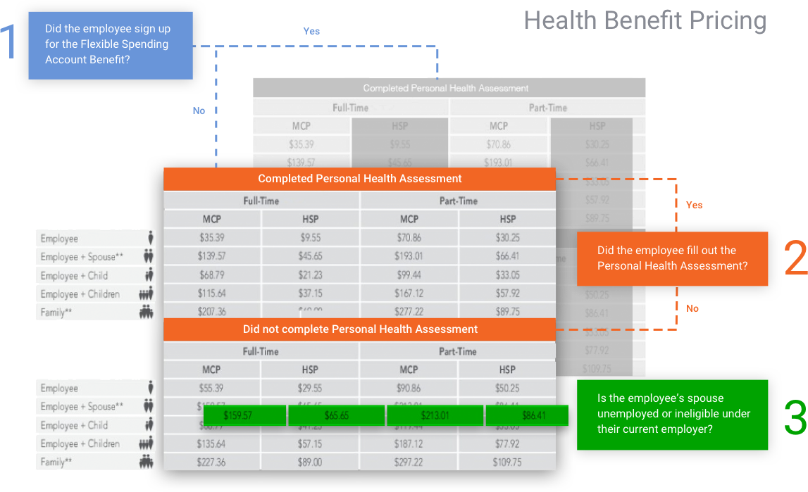 Benefit Pricing