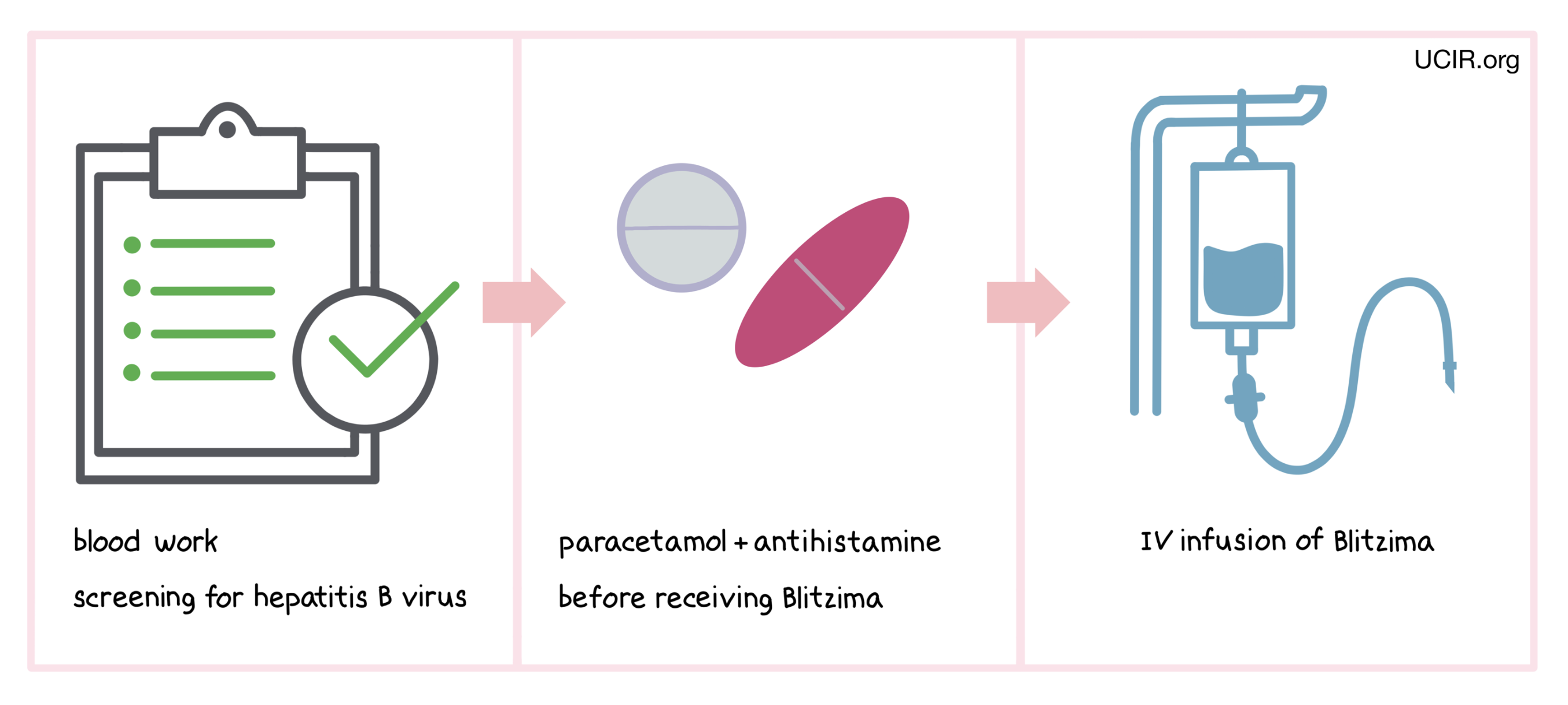 Illustration showing how Blitzima is administered to patients