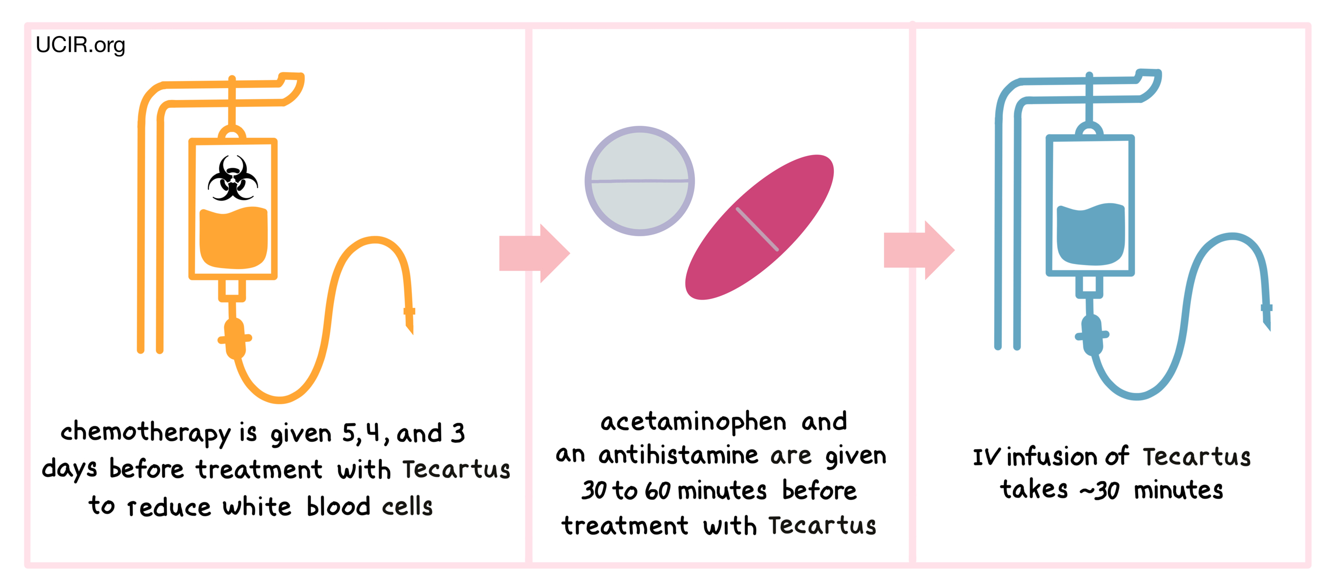 Illustration showing how Tecartus is administered
