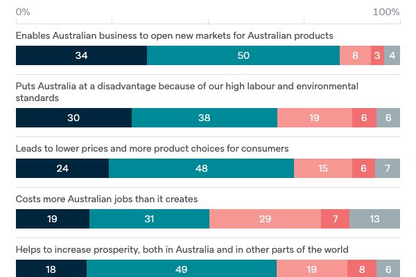 Attitudes to free trade - Lowy Institute Poll 2020