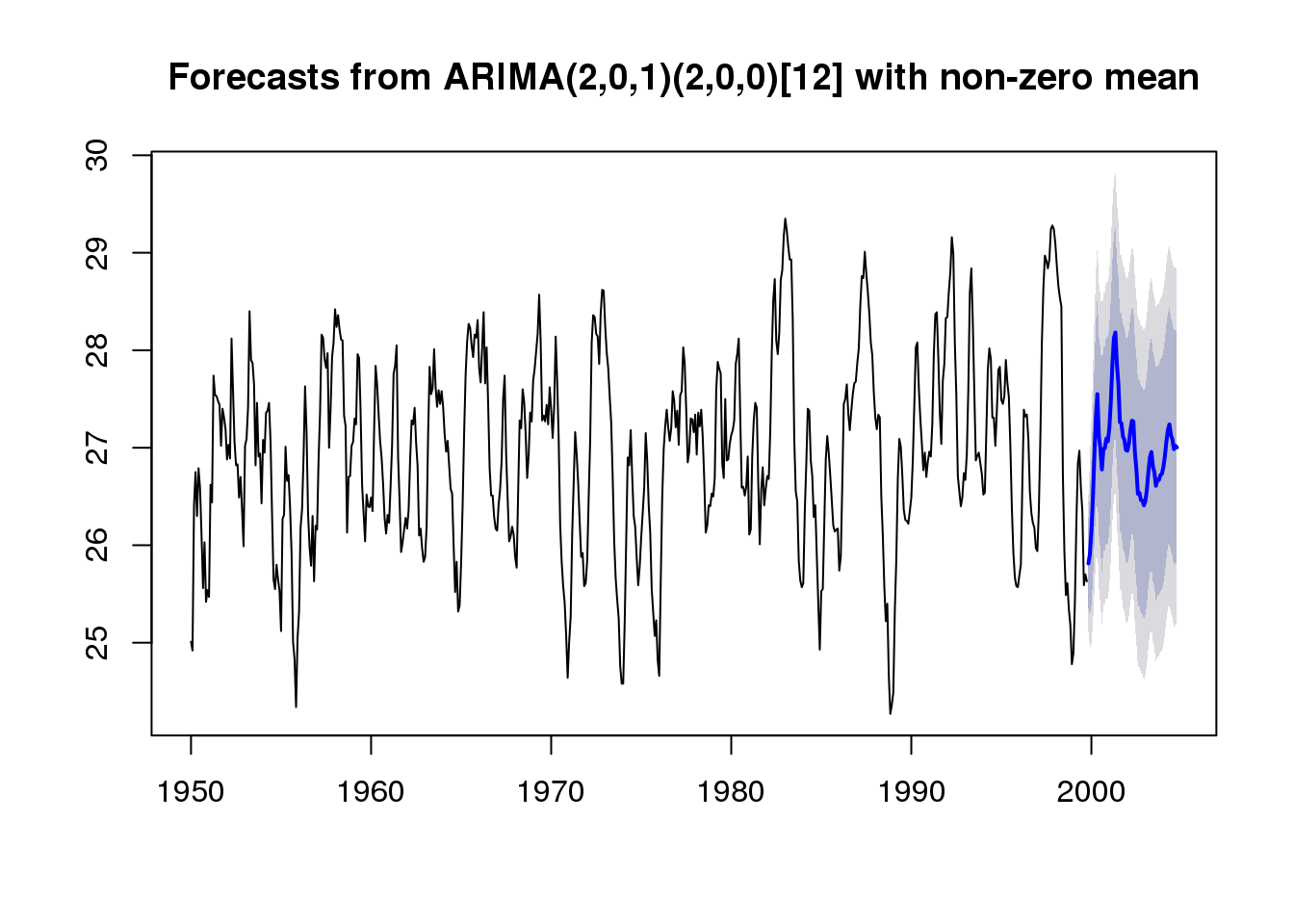 An Introduction to Forecasting