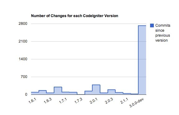 Number of commits in each version of CodeIgniter so far