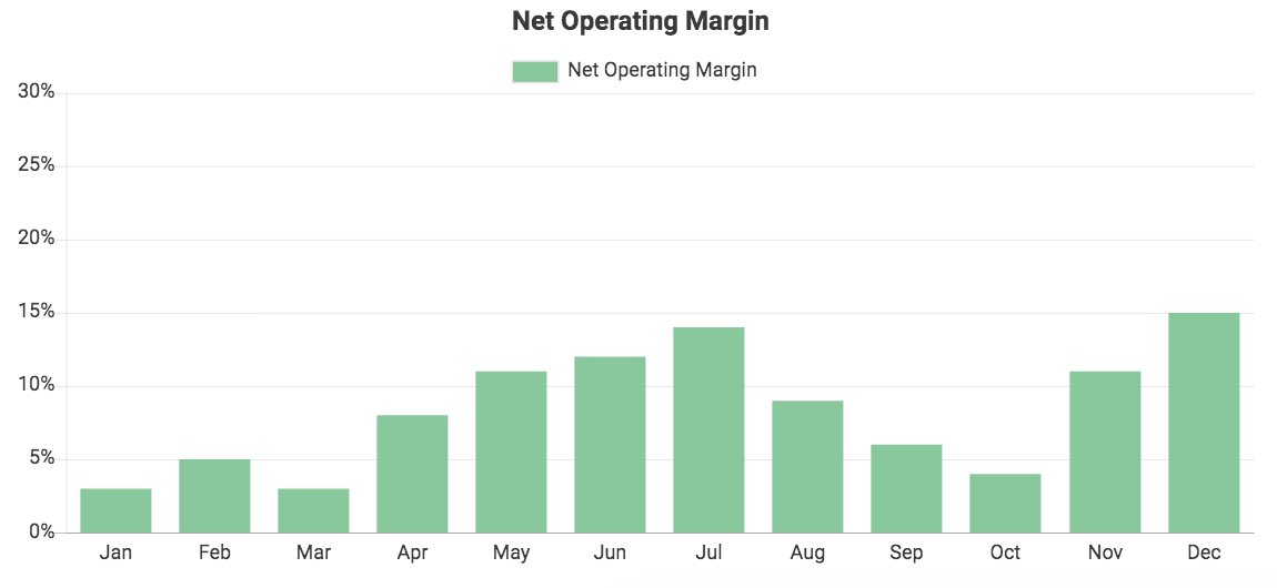 Custom QuickBooks chart showing Net Operating Margin