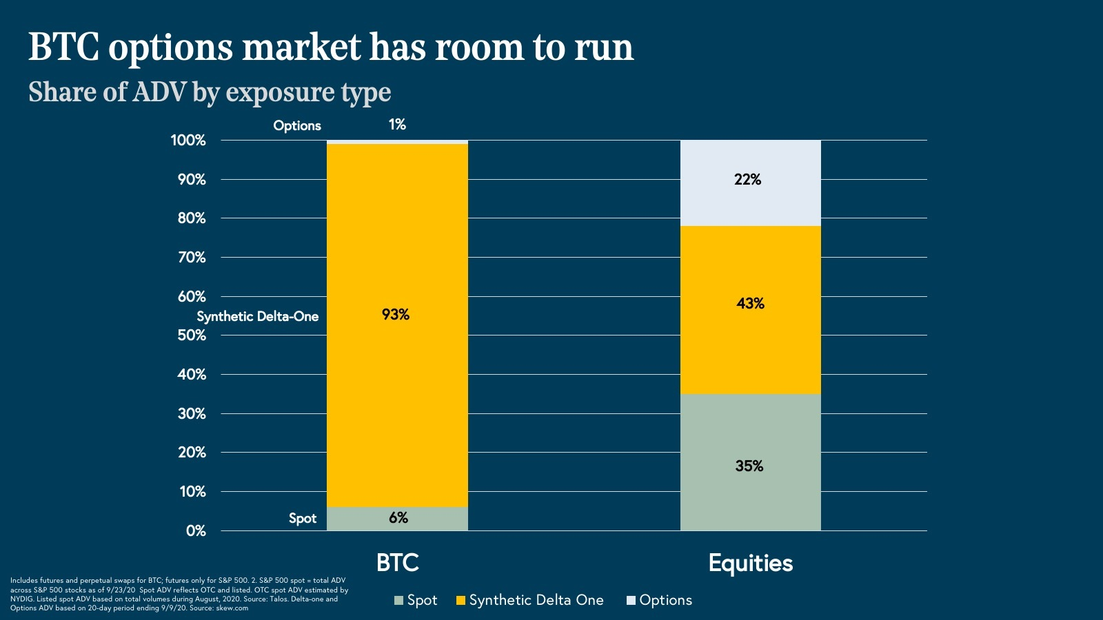 BTC options market has room to run bar graph