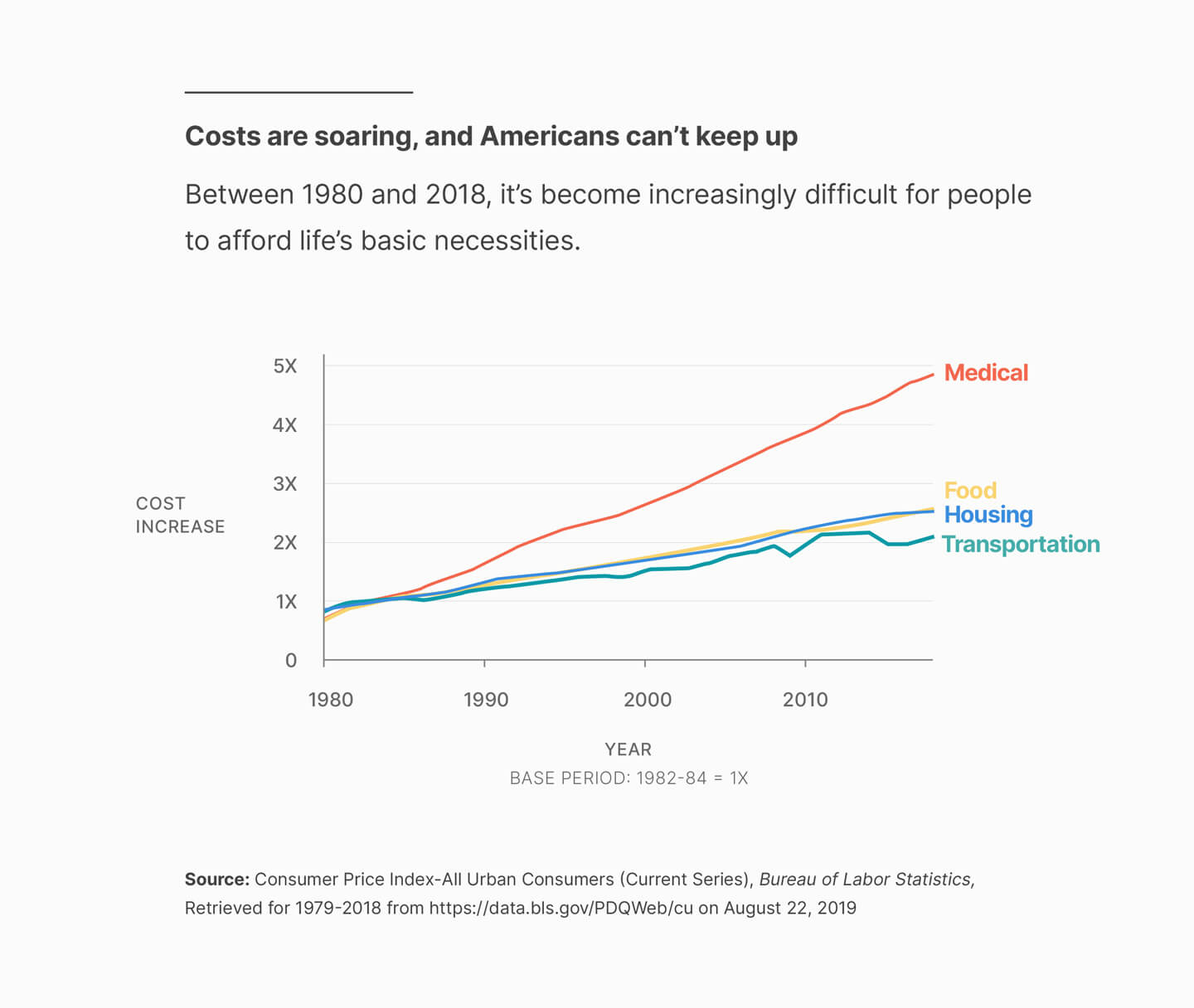 Costs are soaring but wages have stayed the same