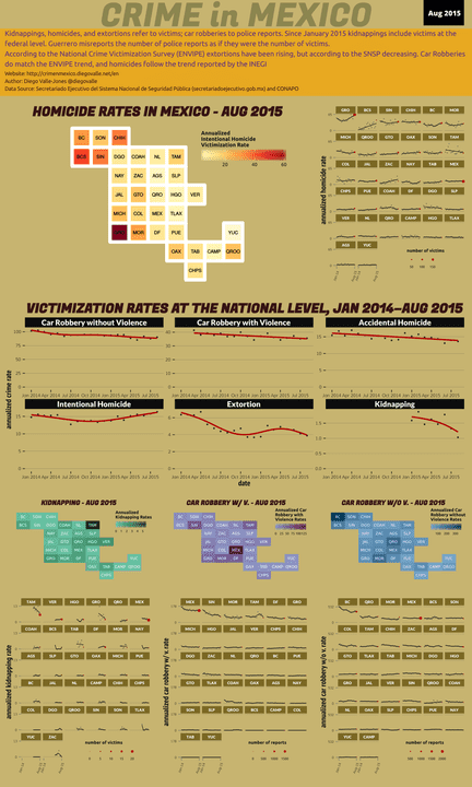 Aug 2015 Infographic of Crime in Mexico