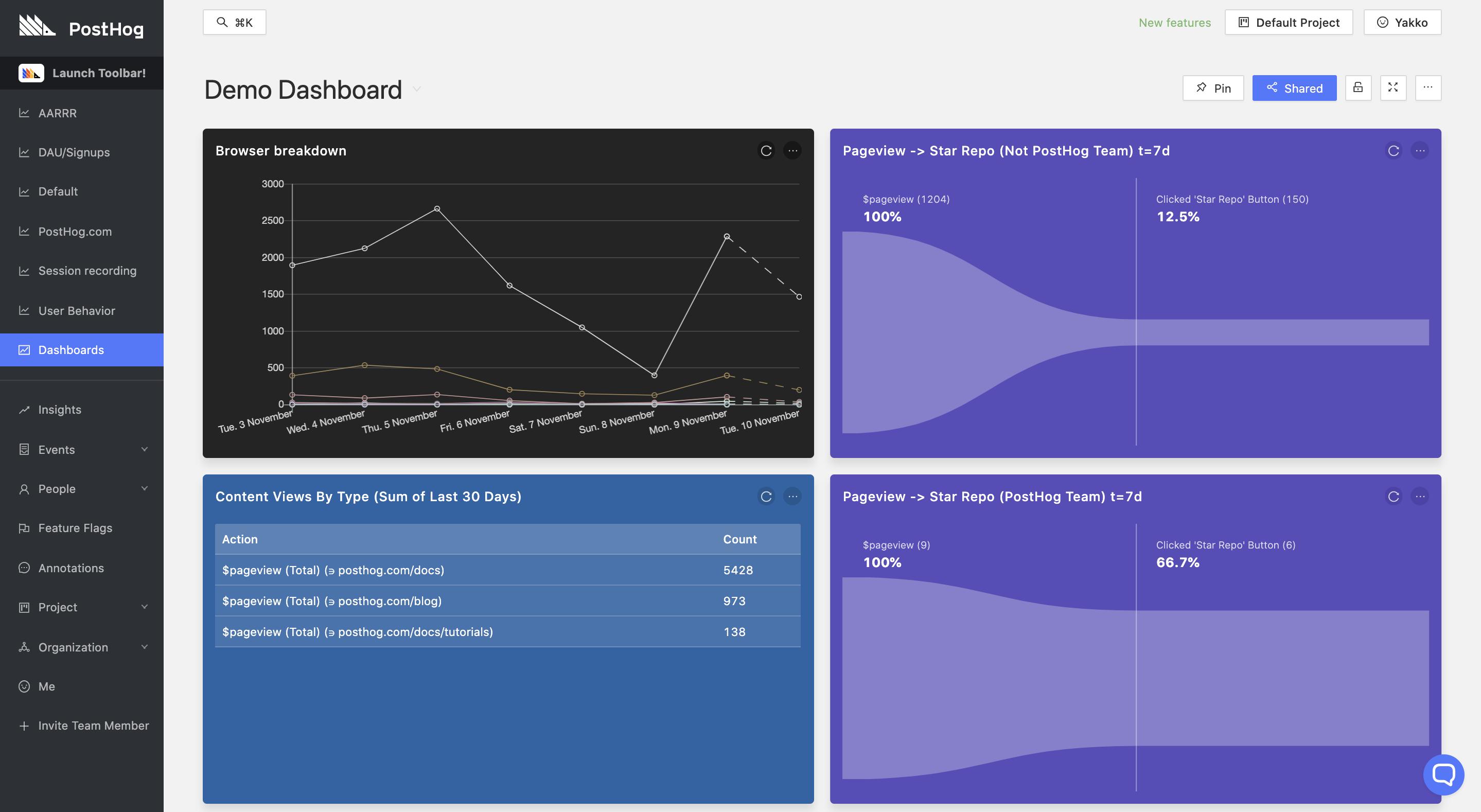 Demo dashboard screenshot