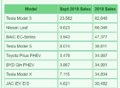 Thumbnail preview image for Green Car Sales Figures for 2018 (January - September)